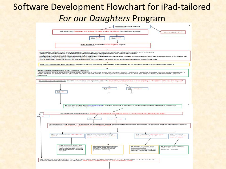Software Development Flowchart for iPad-tailored For our Daughters Program