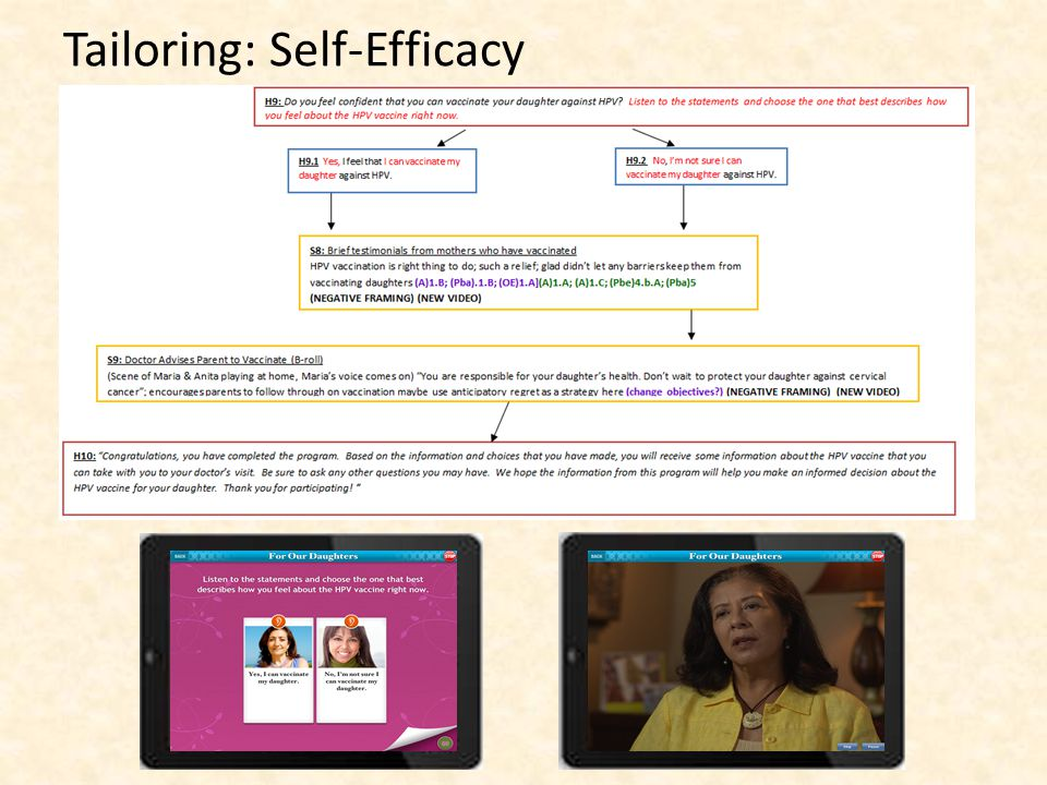 Tailoring: Self-Efficacy