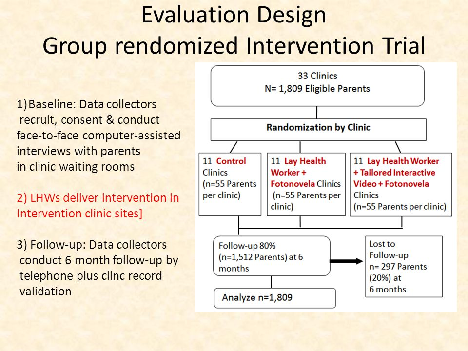 Evaluation Design Group rendomized Intervention Trial