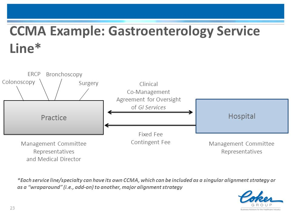 CCMA Example: Gastroenterology Service Line*