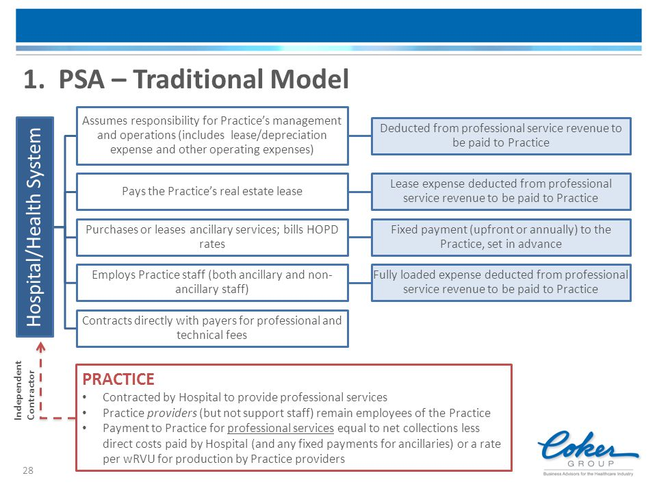1. PSA – Traditional Model