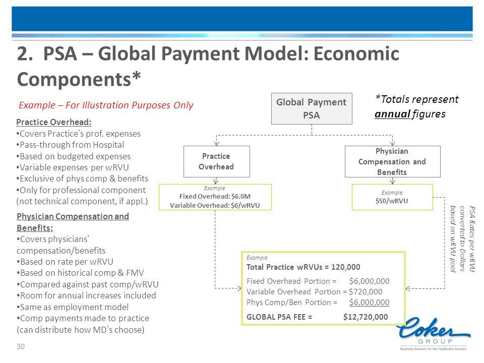 2. PSA – Global Payment Model: Economic Components*
