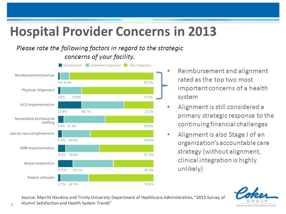 Hospital Provider Concerns in 2013