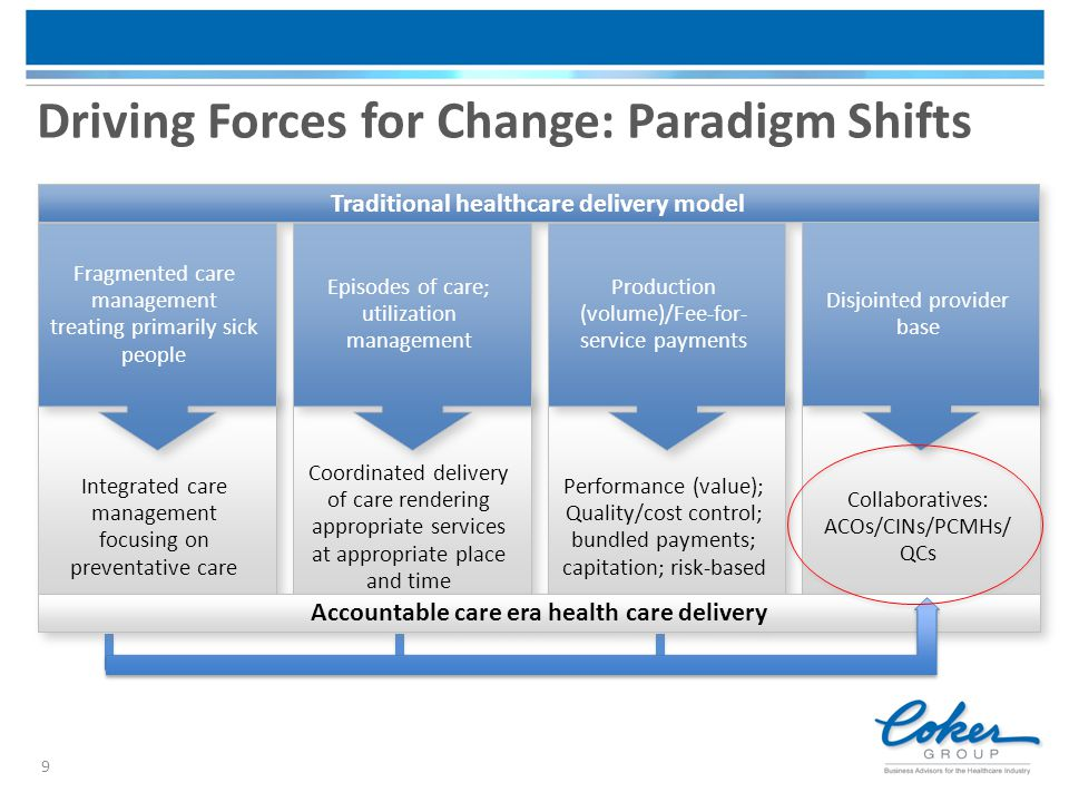 Driving Forces for Change: Paradigm Shifts