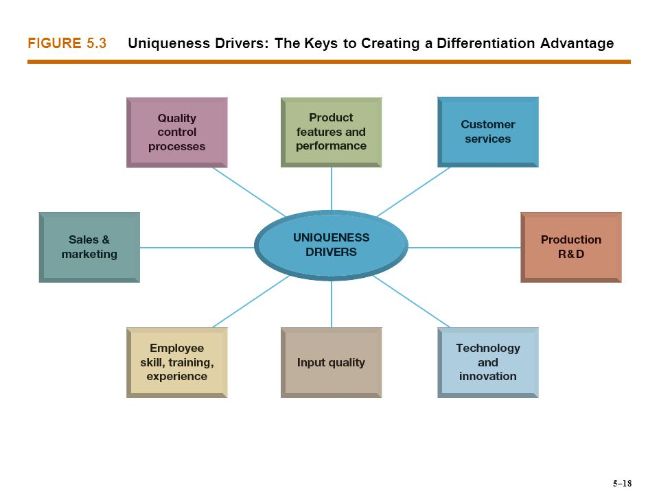 Uniqueness Drivers: The Keys to Creating a Differentiation Advantage
