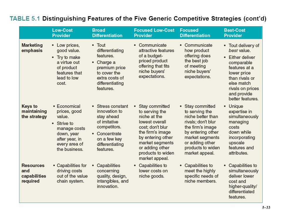 TABLE 5.1 Distinguishing Features of the Five Generic Competitive Strategies (cont'd) 5–33