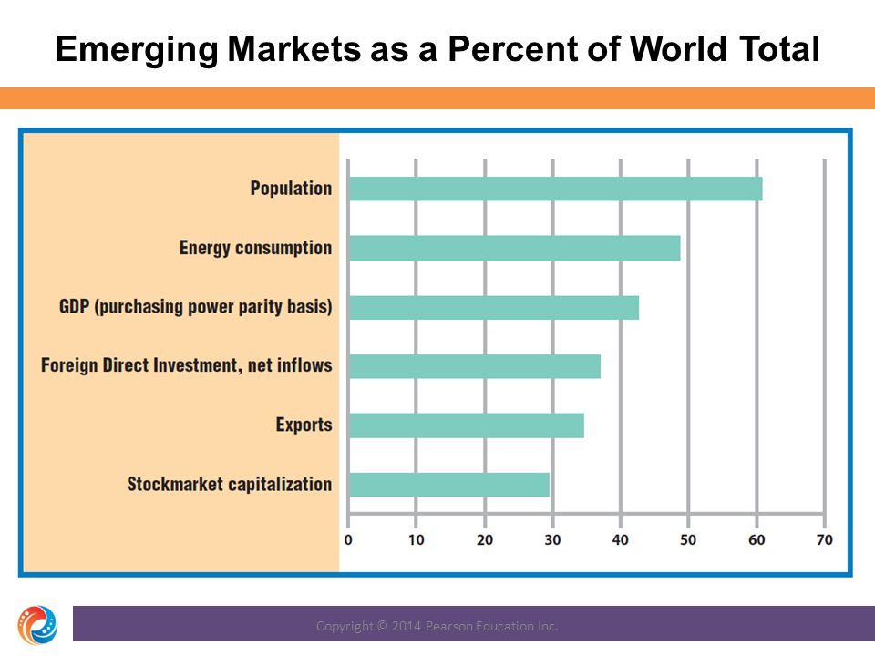 Emerging Markets as a Percent of World Total