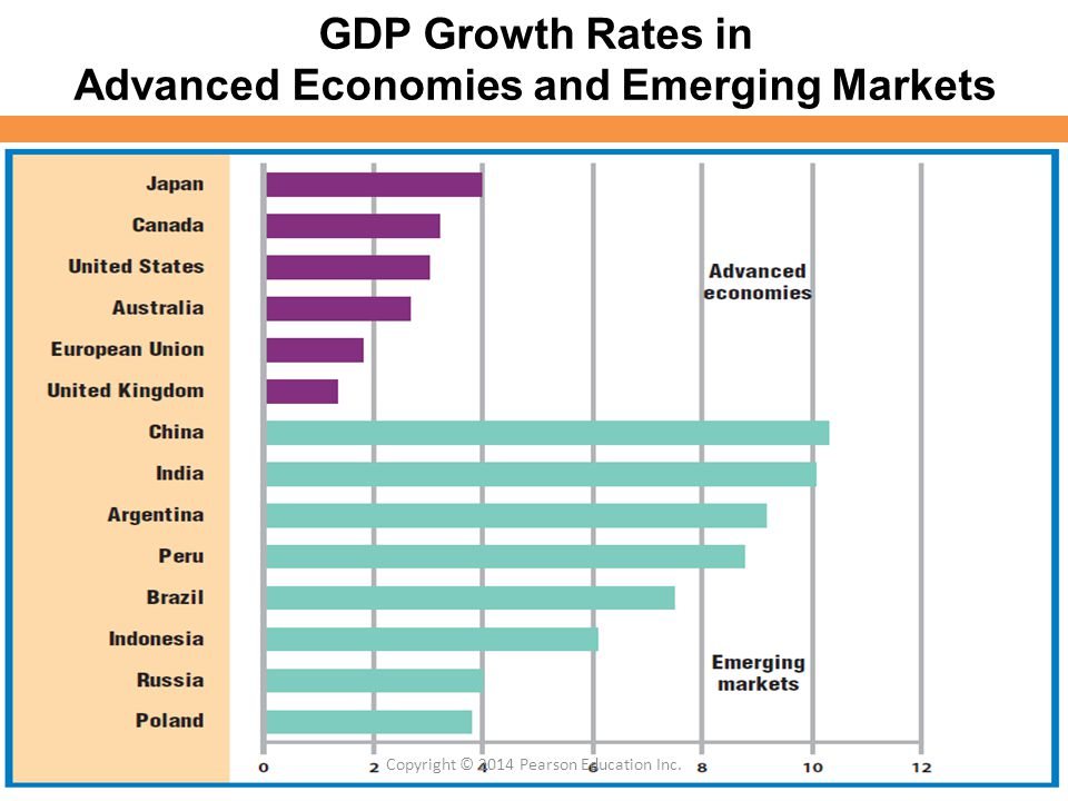 GDP Growth Rates in Advanced Economies and Emerging Markets
