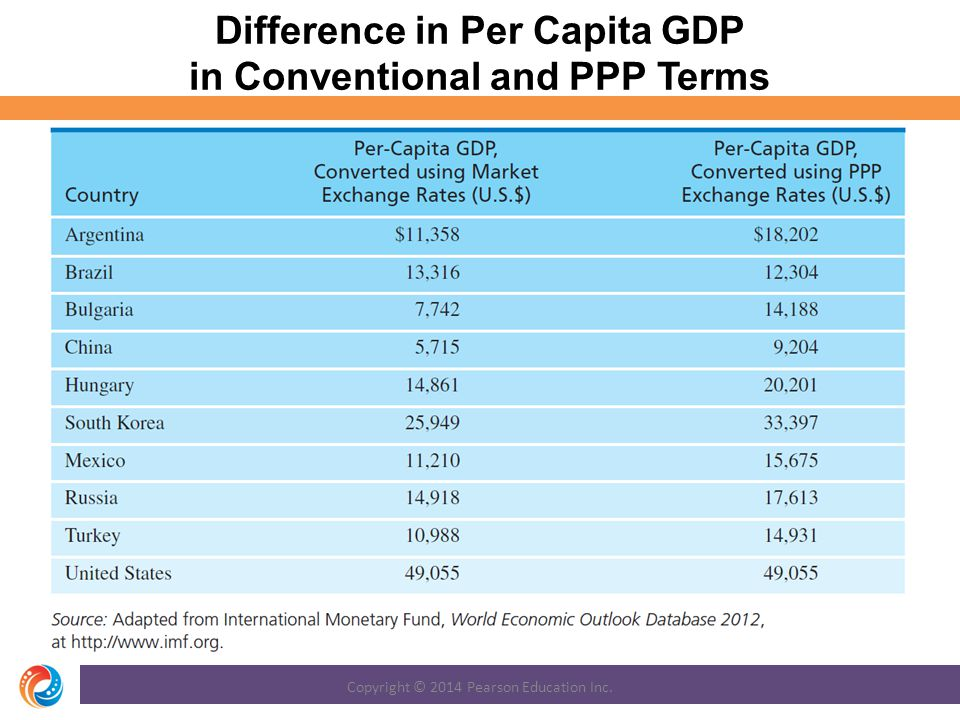 Difference in Per Capita GDP in Conventional and PPP Terms
