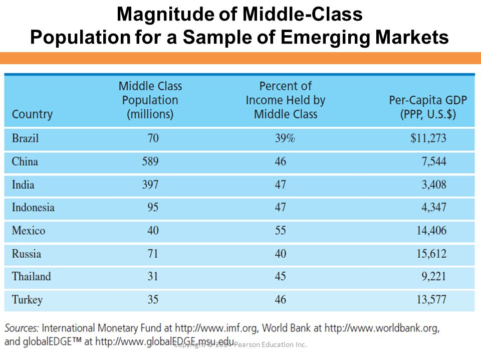 Magnitude of Middle-Class Population for a Sample of Emerging Markets