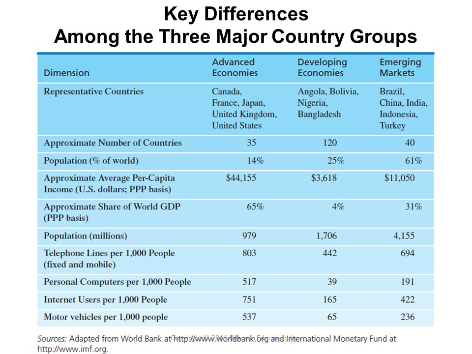 Key Differences Among the Three Major Country Groups