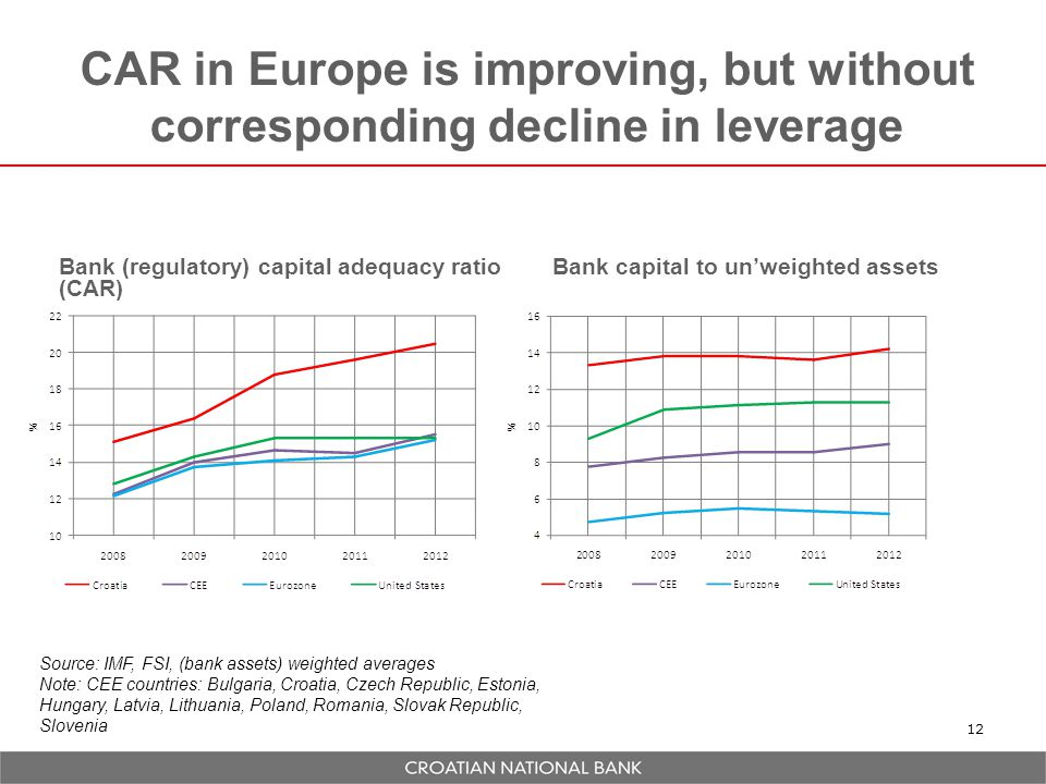 CAR in Europe is improving, but without corresponding decline in leverage