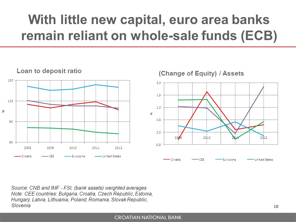 With little new capital, euro area banks remain reliant on whole-sale funds (ECB)