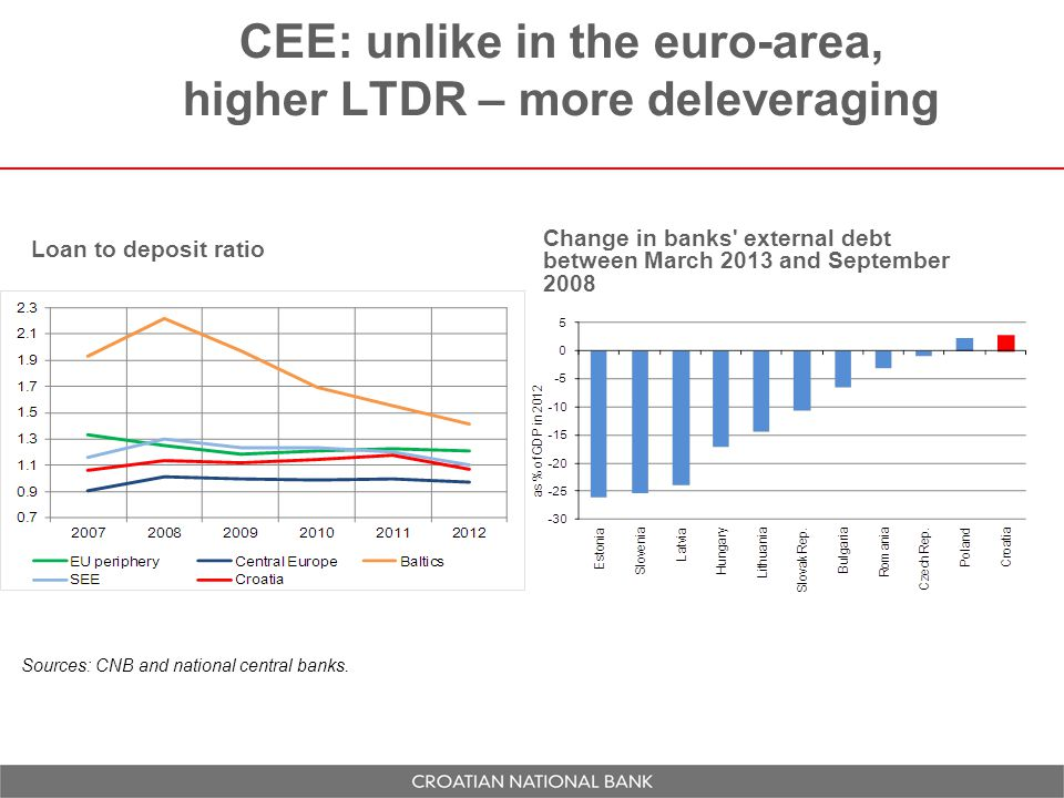 CEE: unlike in the euro-area, higher LTDR – more deleveraging