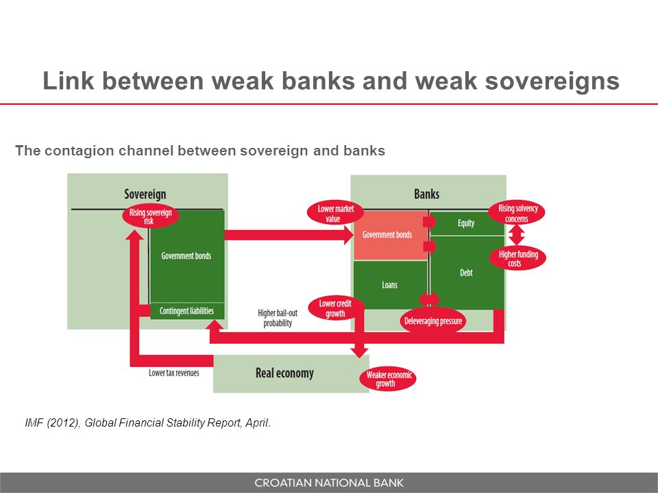 Link between weak banks and weak sovereigns