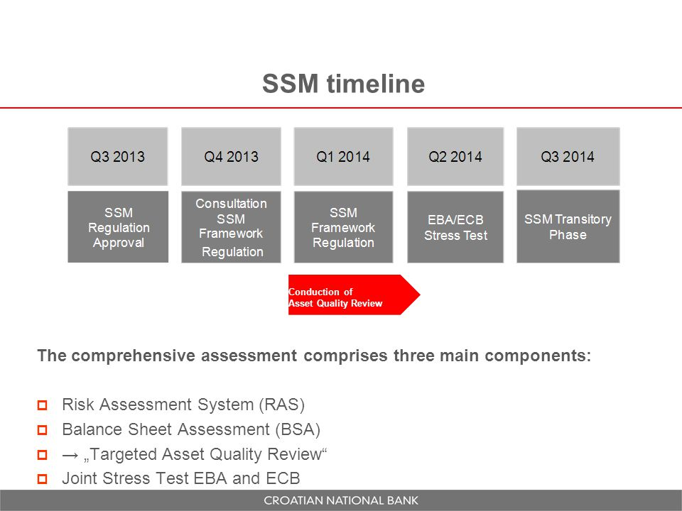 SSM timeline Conduction of Asset Quality Review. The comprehensive assessment comprises three main components: