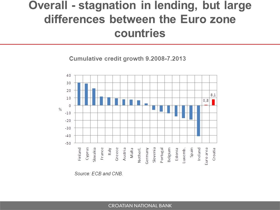 Overall - stagnation in lending, but large differences between the Euro zone countries