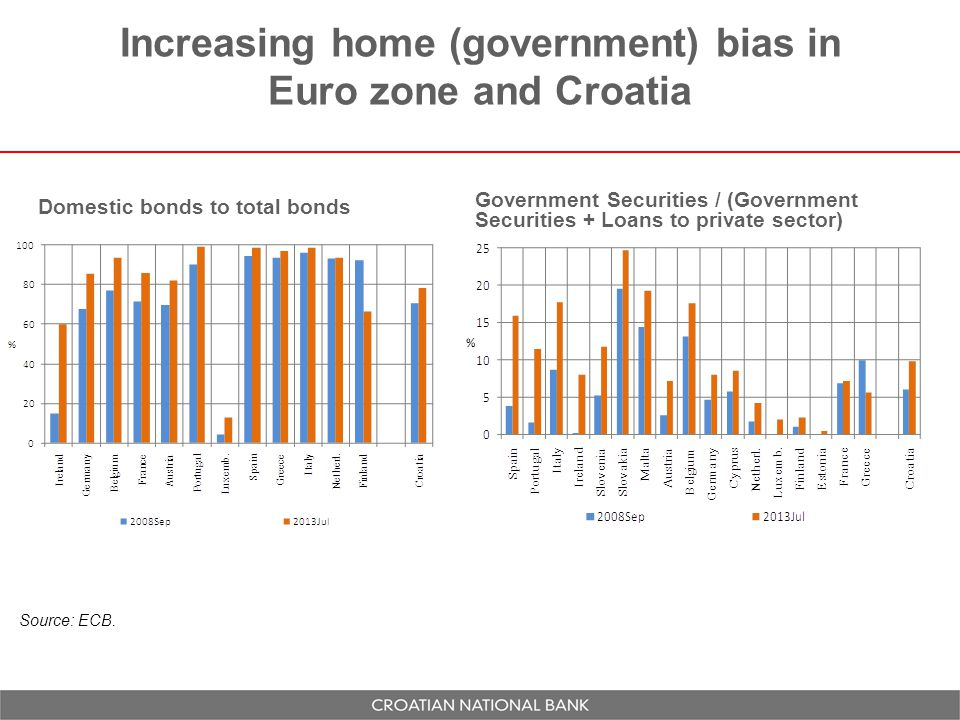 Increasing home (government) bias in Euro zone and Croatia