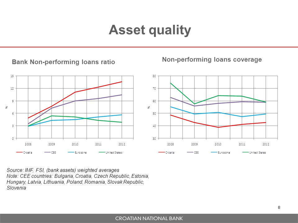 Asset quality Non-performing loans coverage
