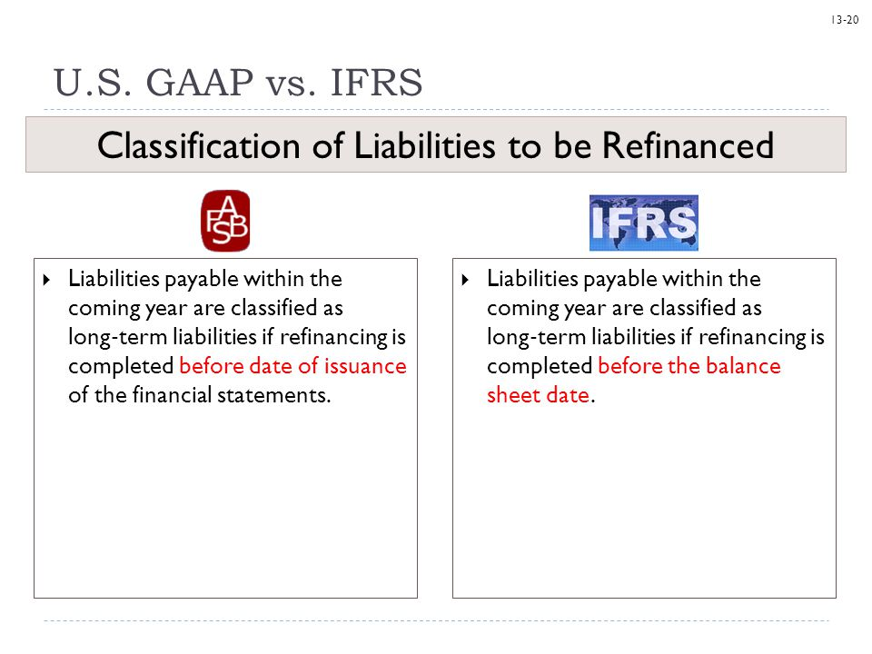 Classification of Liabilities to be Refinanced