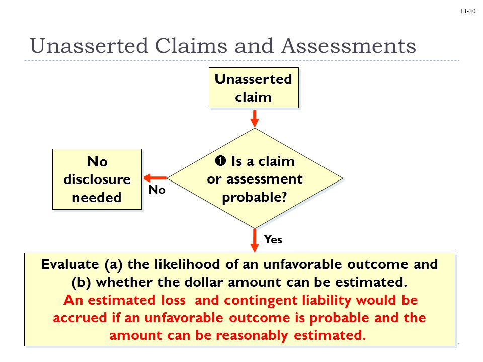 Unasserted Claims and Assessments