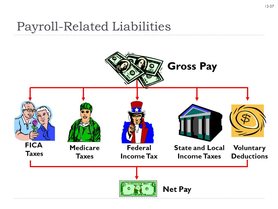 Payroll-Related Liabilities