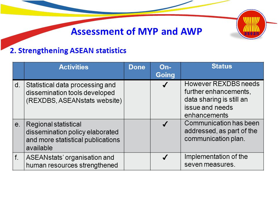 Assessment of MYP and AWP