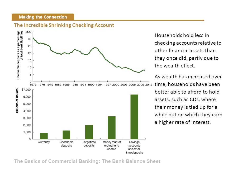 The Incredible Shrinking Checking Account