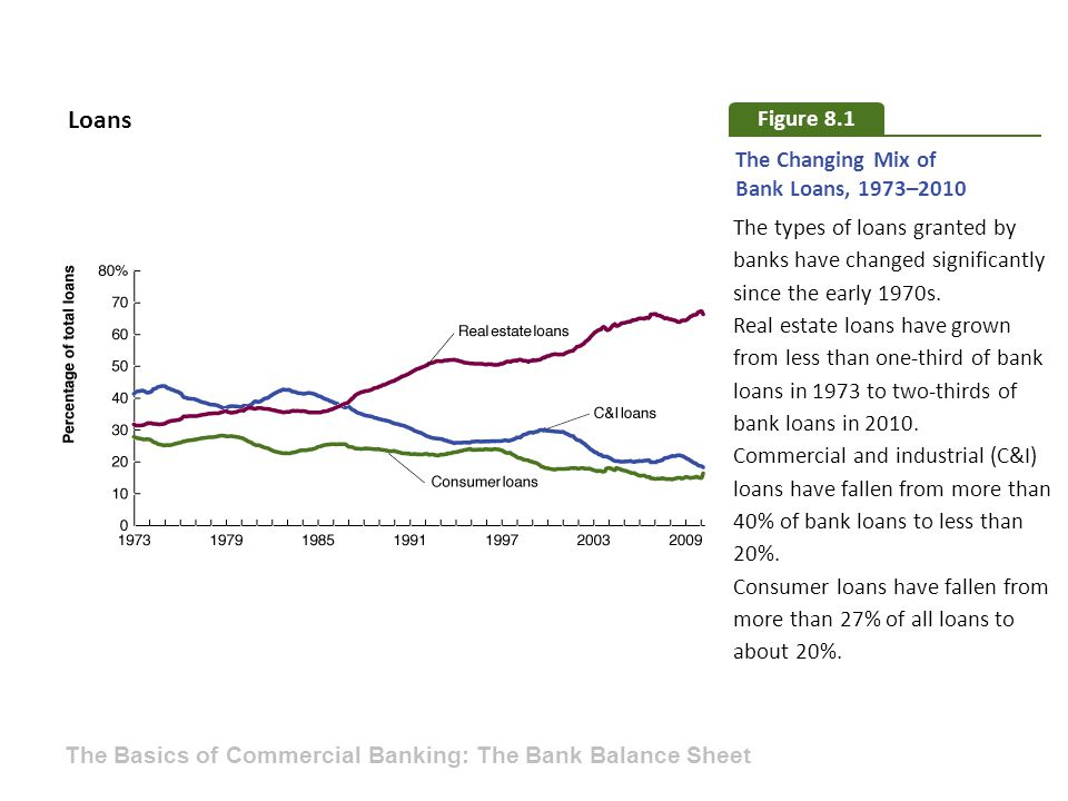 Loans Figure 8.1 The Changing Mix of Bank Loans, 1973–2010