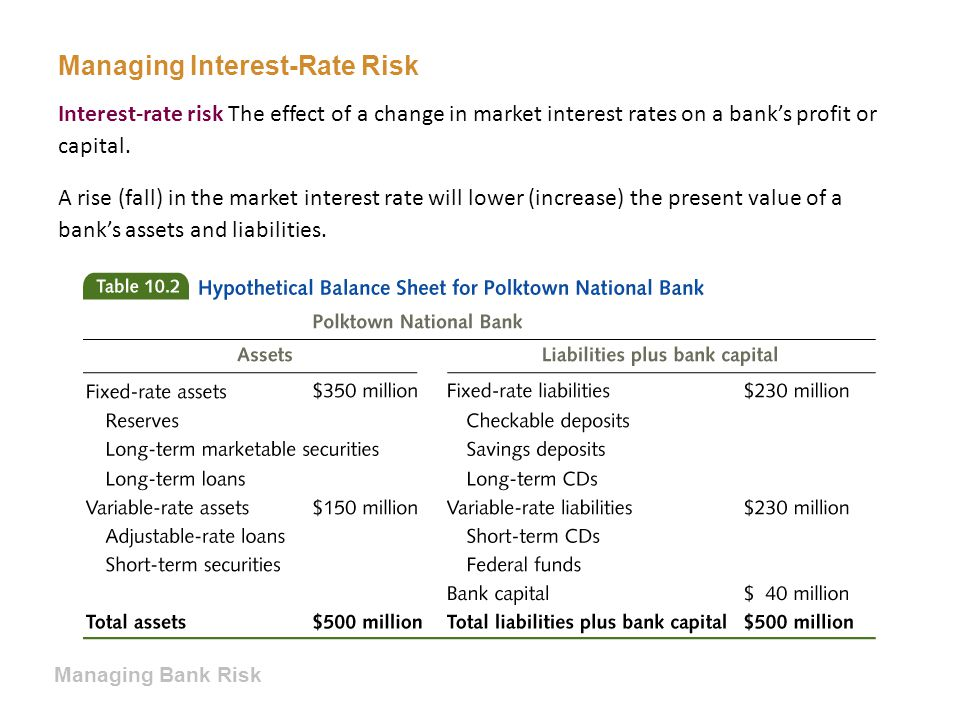 Managing Interest-Rate Risk