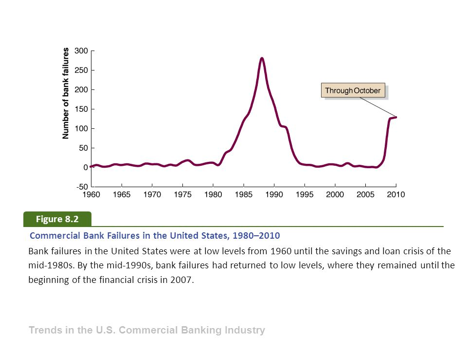 Figure 8.2 Commercial Bank Failures in the United States, 1980–2010.
