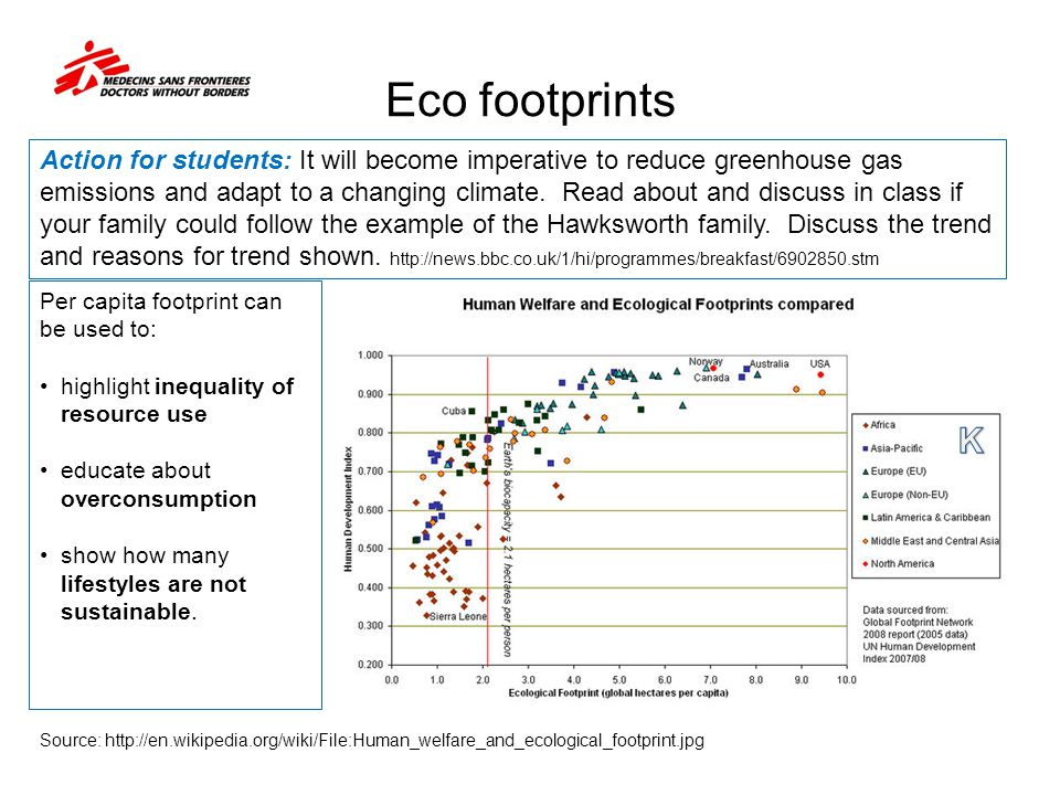 Eco footprints