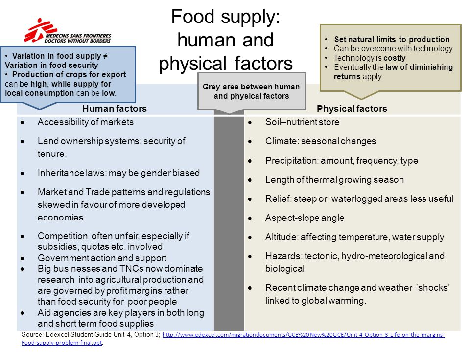 Food supply: human and physical factors