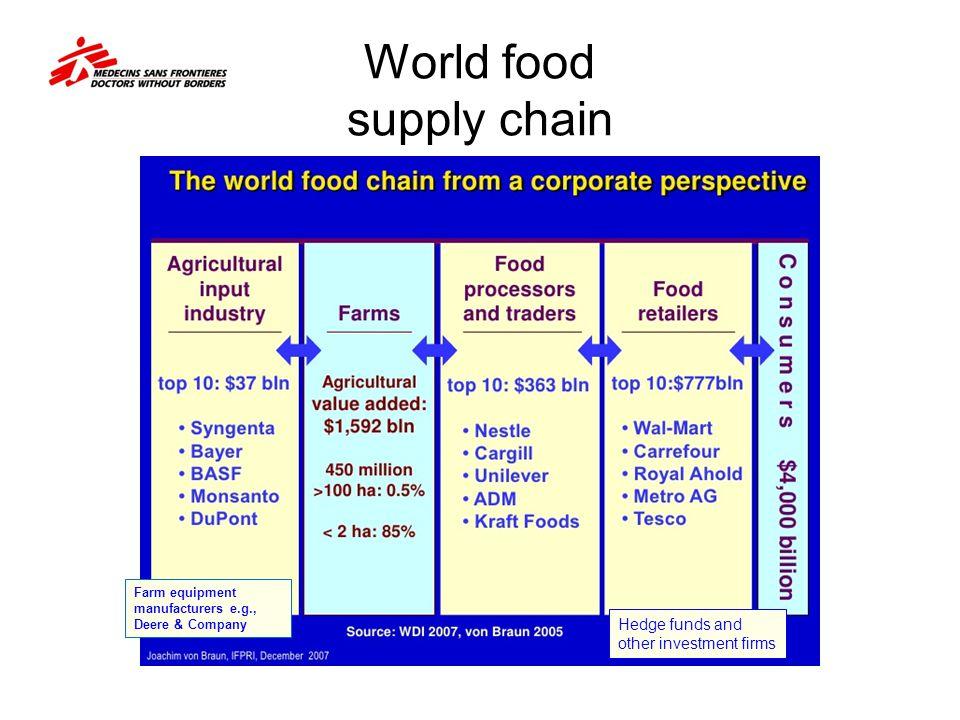 World food supply chain