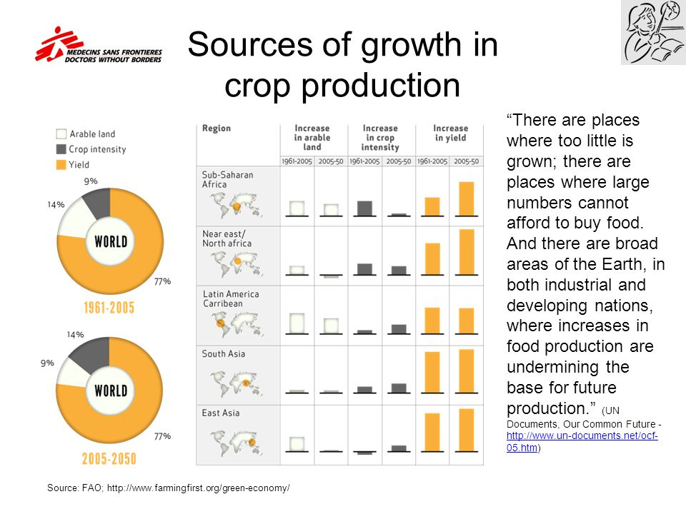 Sources of growth in crop production