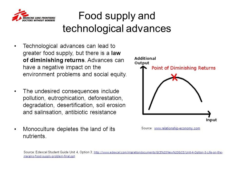 Food supply and technological advances