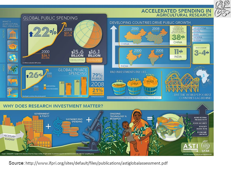 Note for teachers: Discuss why research investment matters.