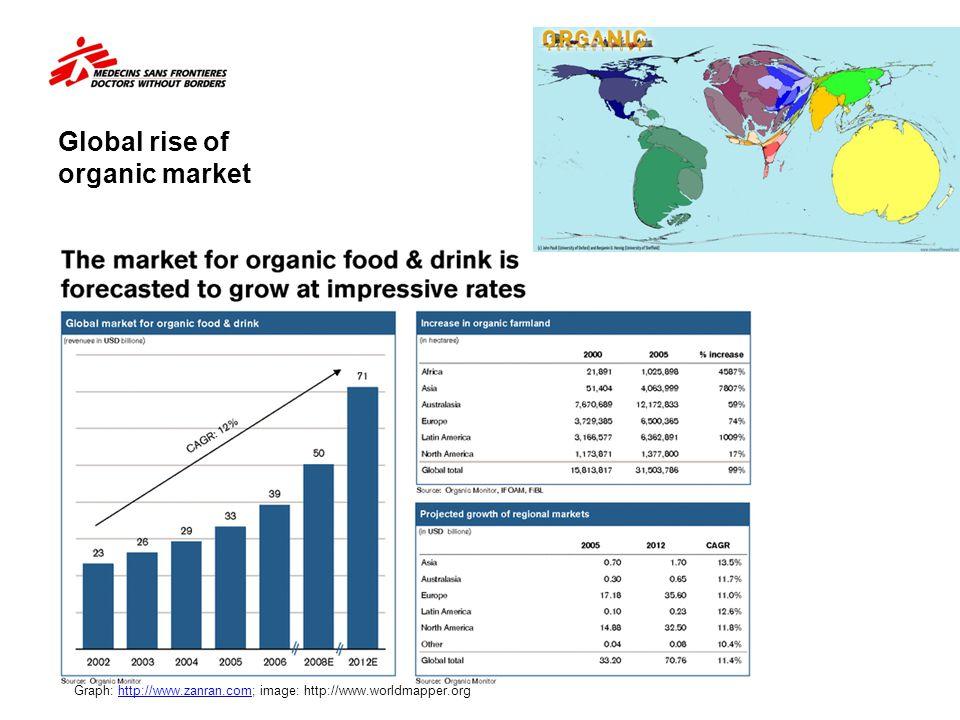 Global rise of organic market