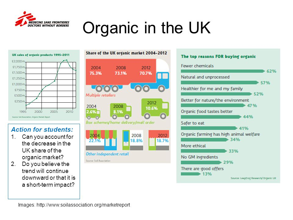 Organic in the UK Action for students: