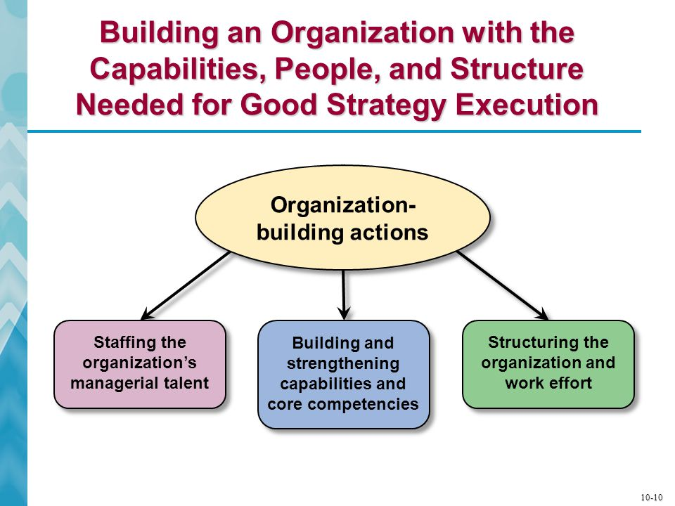 Building an Organization with the Capabilities, People, and Structure Needed for Good Strategy Execution