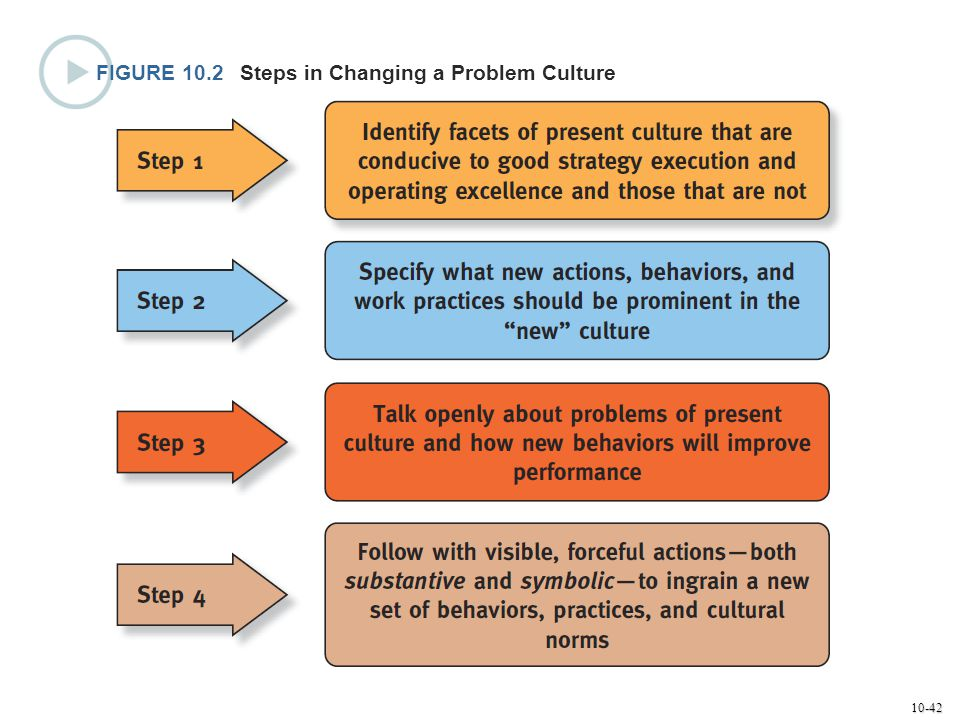 FIGURE 10.2 Steps in Changing a Problem Culture