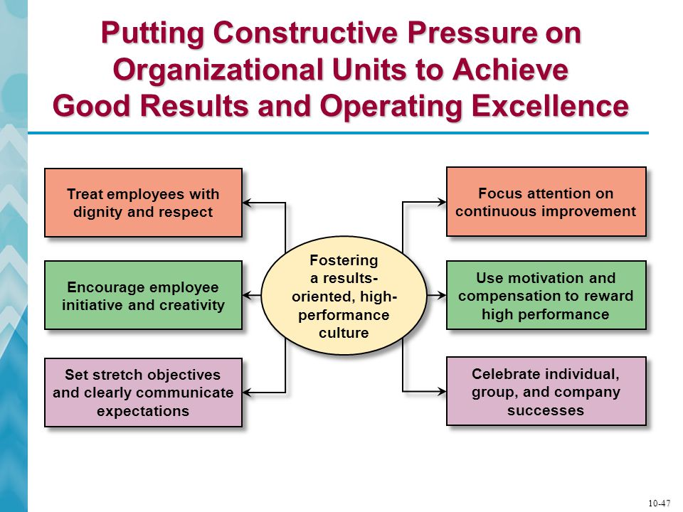 Putting Constructive Pressure on Organizational Units to Achieve Good Results and Operating Excellence