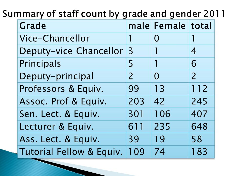 Summary of staff count by grade and gender 2011