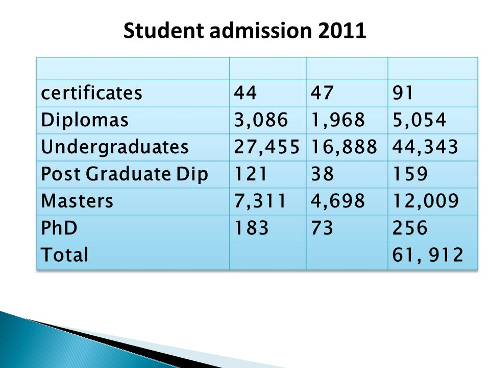 Student admission 2011 certificates 44 47 91 Diplomas 3,086 1,968