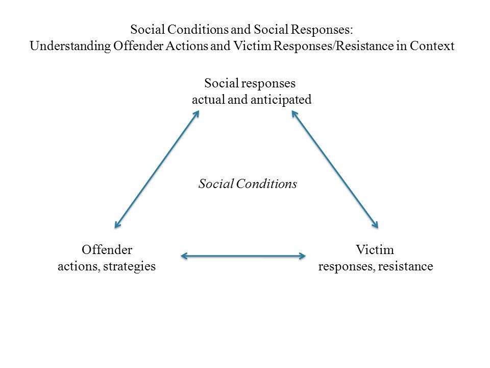 Social Conditions and Social Responses: