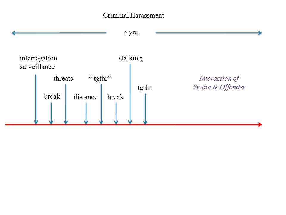 Criminal Harassment 3 yrs. interrogation. surveillance. stalking. threats. tgthr Interaction of.