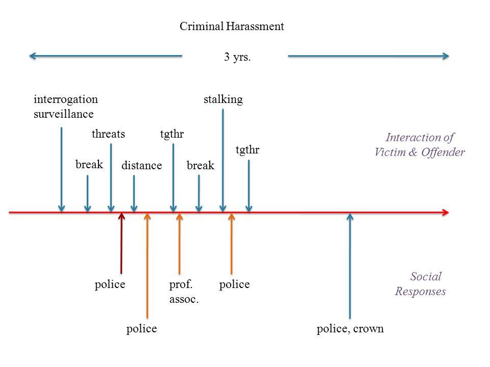Criminal Harassment 3 yrs. interrogation. surveillance. stalking. threats. tgthr. Interaction of.