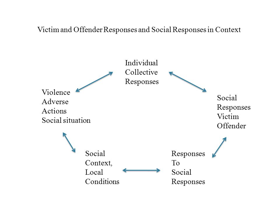 Victim and Offender Responses and Social Responses in Context