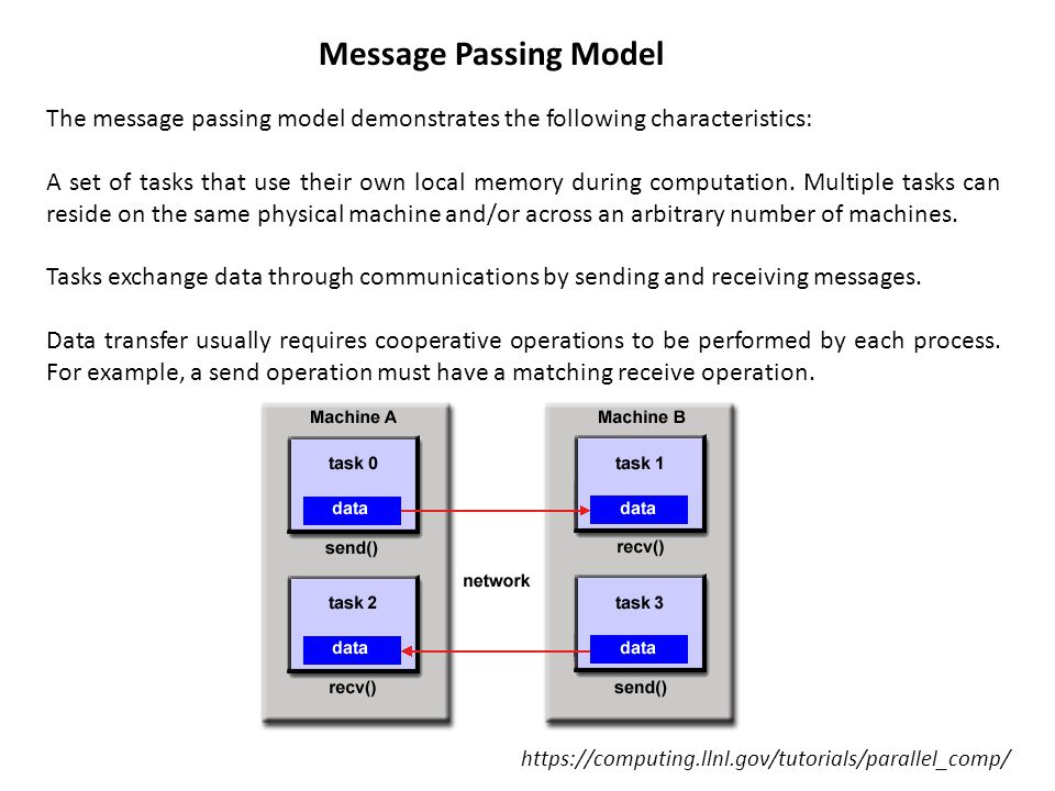 Message Passing Model The message passing model demonstrates the following characteristics: