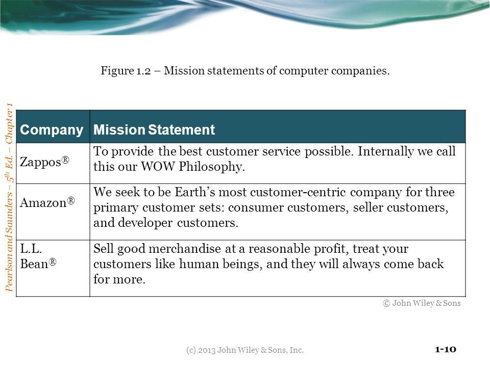 Company Mission Statement Zappos®
